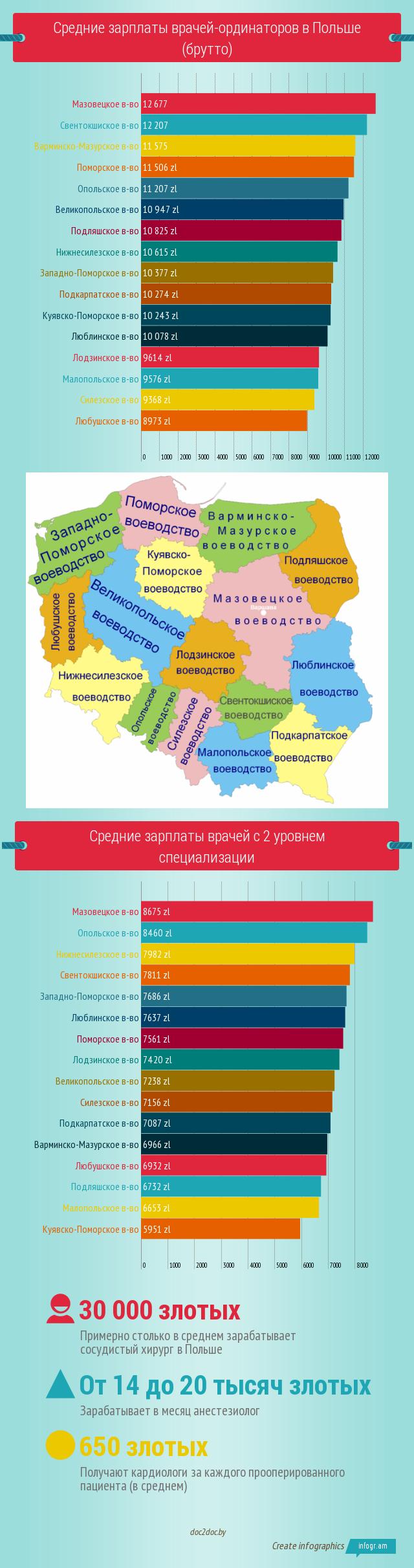 Зарплата врача в Польше