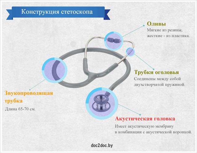 Конструкция стетоскопа