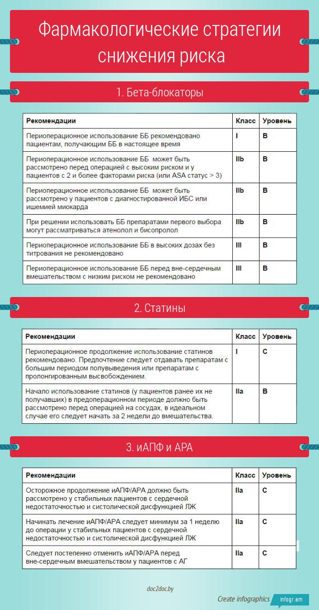 Фармакологические стратегии снижения риска