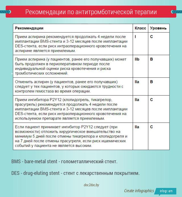 Рекомендации по антитромботической терапии