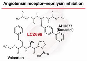 Ангиотензин-Неприлизин ингибитор против Эналаприла в лечении ХСН