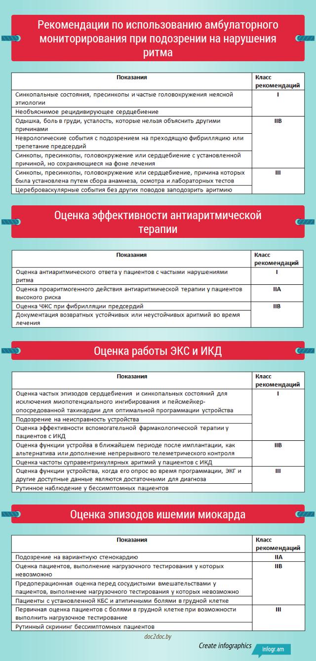 Рекомендации по амбулаторному мониторированию ЭКГ