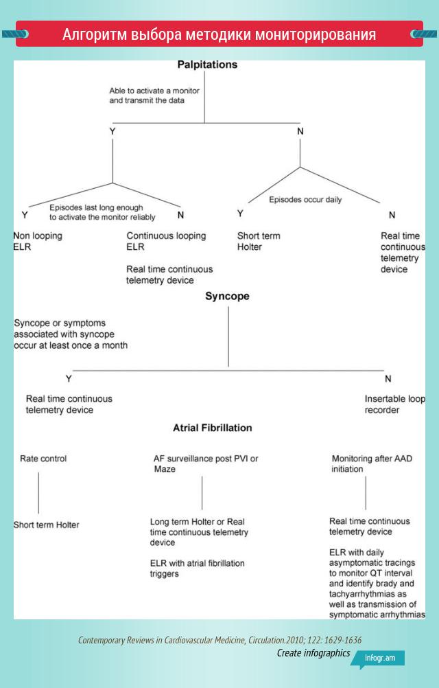 Алгоритм выбора методики мониторирования ЭКГ
