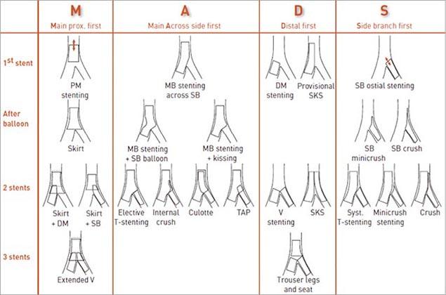 Классификация MADS